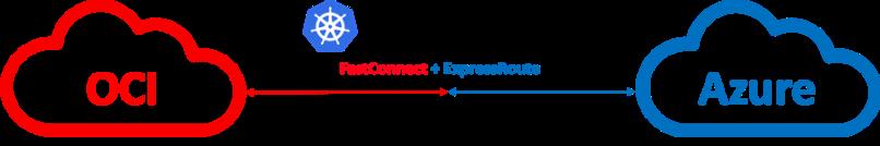 oci-azure-interconnect